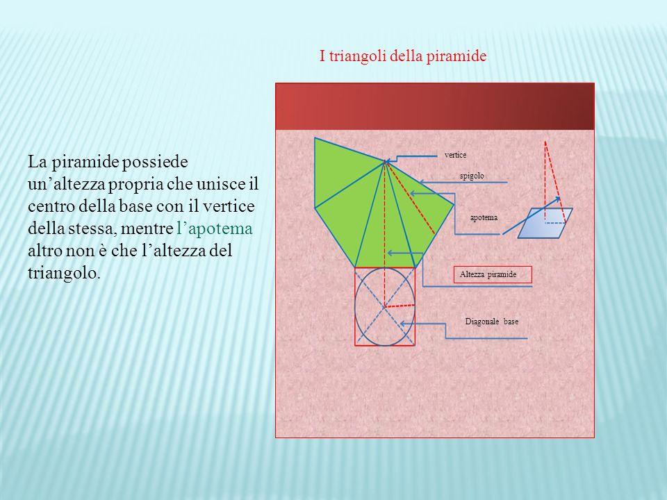 I triangoli della piramide vertice spigolo apotema Altezza piramide Diagonale base La piramide possiede unaltezza propria che unisce il centro della base con il vertice della stessa, mentre lapotema altro non è che laltezza del triangolo.