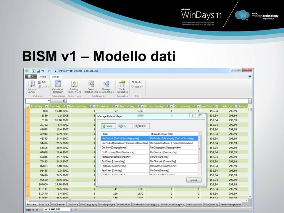 BISM v1 – Modello dati