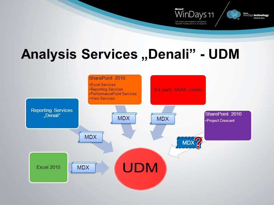 Analysis Services Denali - UDM Excel 2010 Reporting Services Denali SharePoint 2010 Excel Services Reporting Services PerformancePoint Services Visio