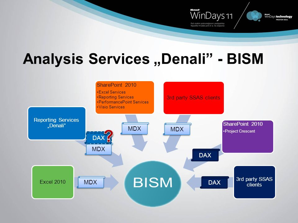 Analysis Services Denali - BISM Excel 2010 Reporting Services Denali SharePoint 2010 Excel Services Reporting Services PerformancePoint Services Visio Services 3rd party SSAS clients SharePoint 2010 Project Crescent 3rd party SSAS clients MDX DAX