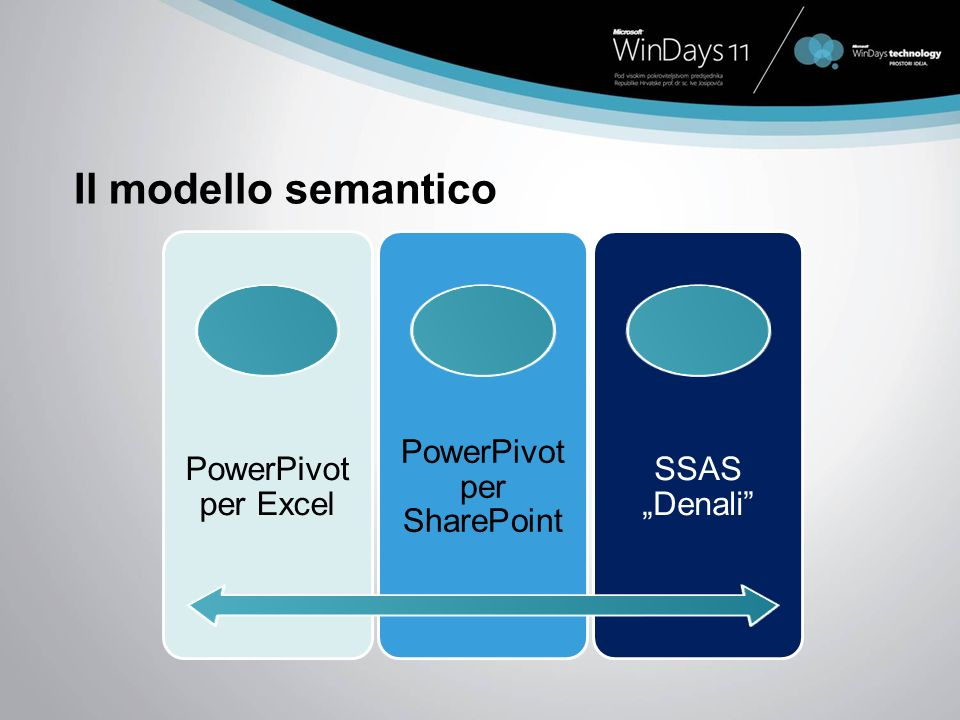Il modello semantico PowerPivot per Excel PowerPivot per SharePoint SSAS Denali