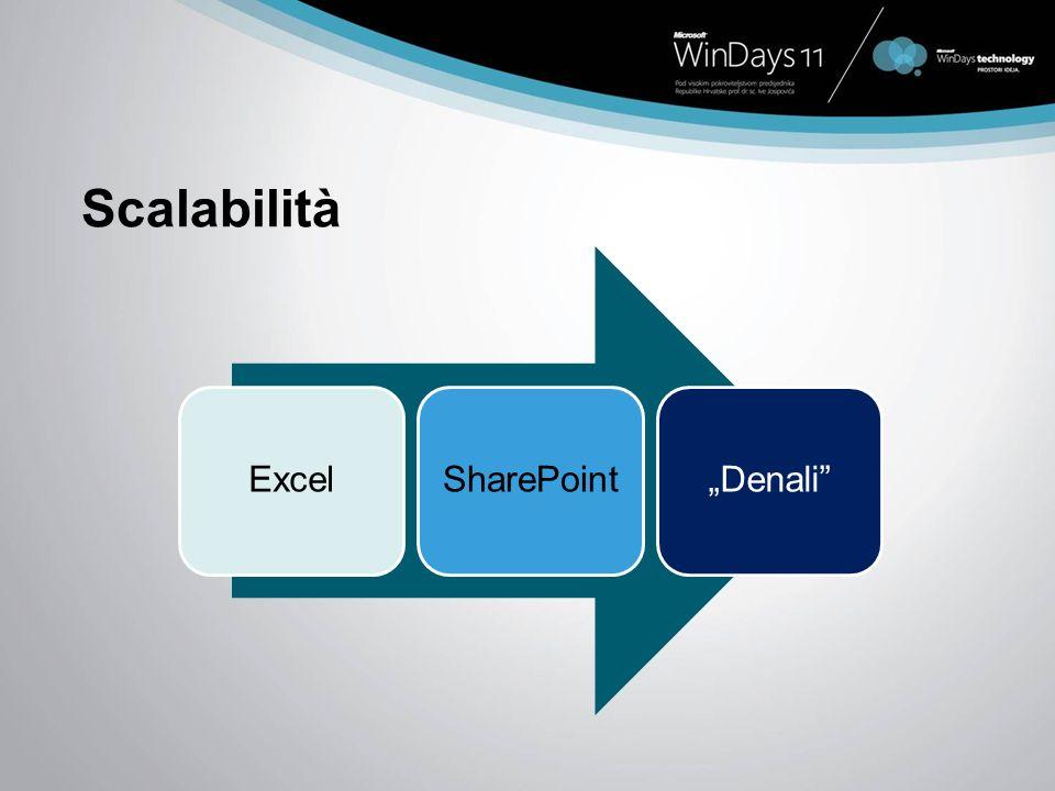 Scalabilità ExcelSharePointDenali