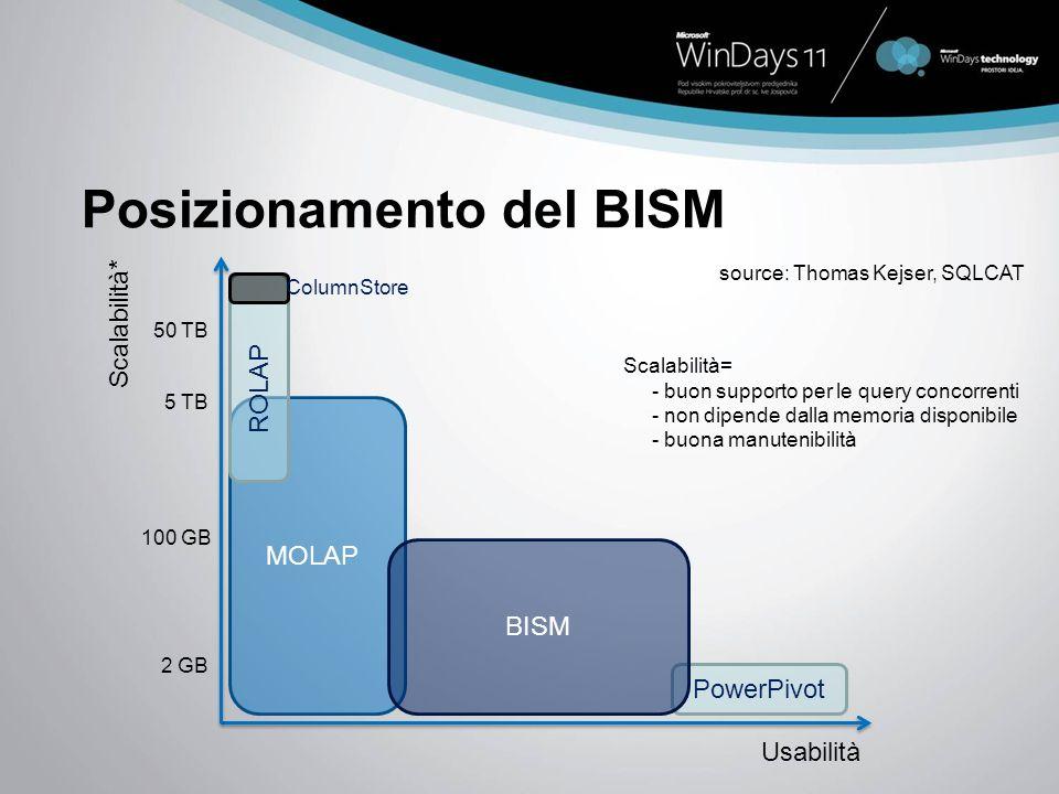 Posizionamento del BISM MOLAP PowerPivot BISM Scalabilità * Usabilità 2 GB 100 GB 5 TB source: Thomas Kejser, SQLCAT ROLAP 50 TB ColumnStore Scalabilità= - buon supporto per le query concorrenti - non dipende dalla memoria disponibile - buona manutenibilità