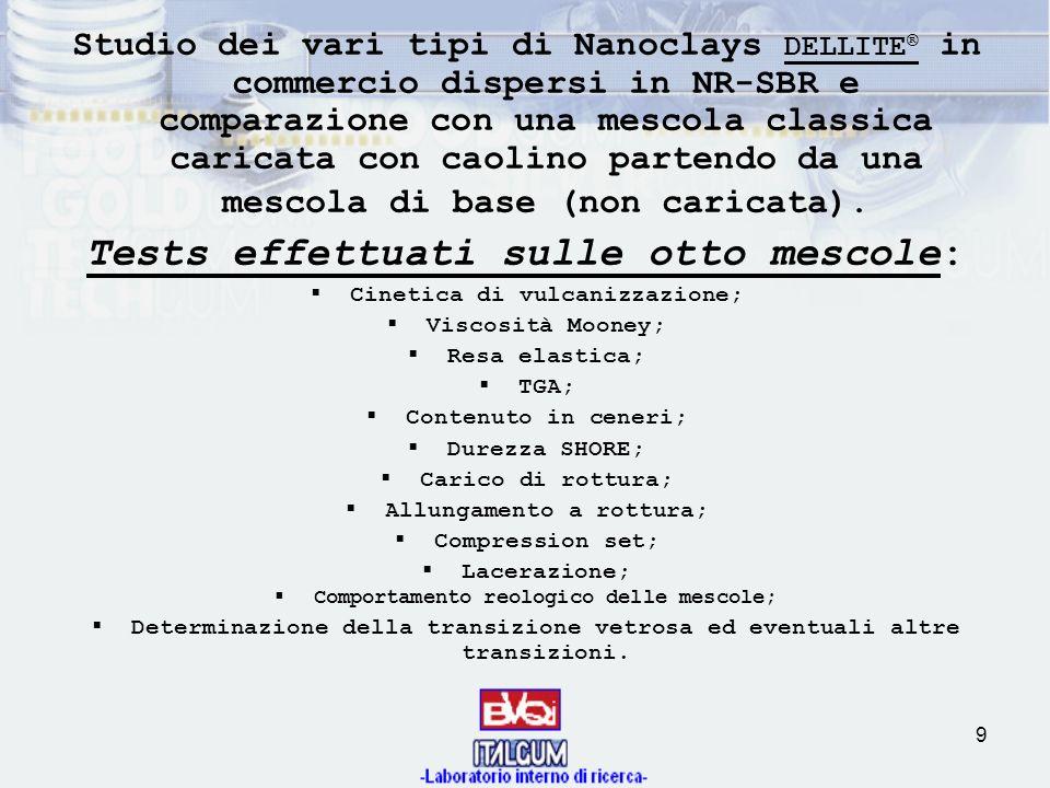 9 Studio dei vari tipi di Nanoclays DELLITE ® in commercio dispersi in NR-SBR e comparazione con una mescola classica caricata con caolino partendo da