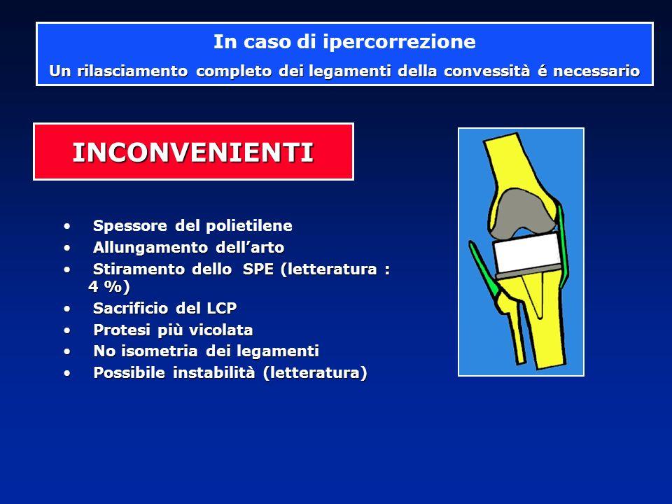 Spessore del polietilene Allungamento dellarto Allungamento dellarto Stiramento dello SPE (letteratura : 4 %) Stiramento dello SPE (letteratura : 4 %)