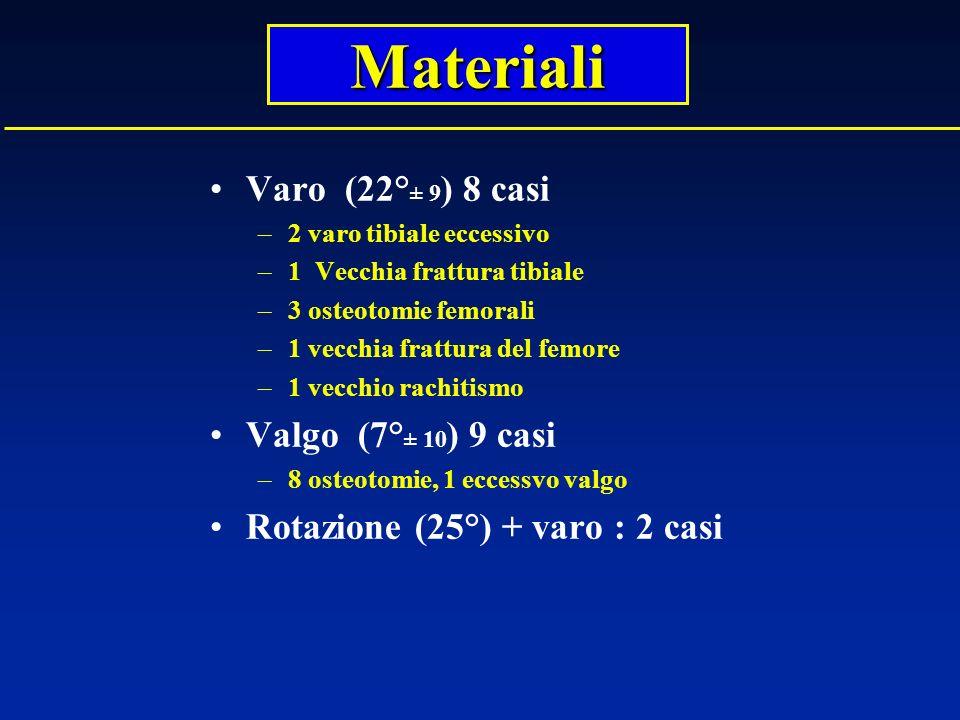 Varo (22° ± 9 ) 8 casi –2 varo tibiale eccessivo –1 Vecchia frattura tibiale –3 osteotomie femorali –1 vecchia frattura del femore –1 vecchio rachitis