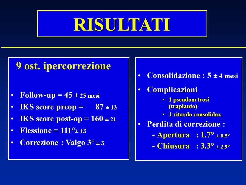 Consolidazione : 5 ± 4 mesi Complicazioni 1 pseudoartrosi (trapianto) 1 ritardo consolidaz. Perdita di correzione : - Apertura : 1.7° ± 0.5° - Chiusur