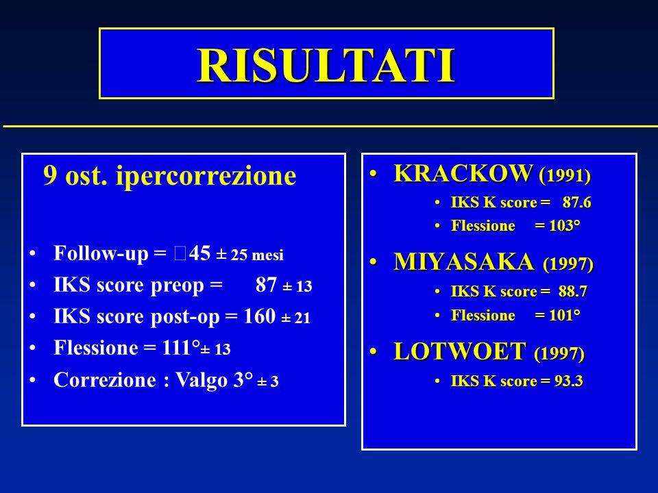 RISULTATI KRACKOW ( 1991)KRACKOW ( 1991) IKS K score = 87.6IKS K score = 87.6 Flessione = 103°Flessione = 103° MIYASAKA (1997)MIYASAKA (1997) IKS K sc