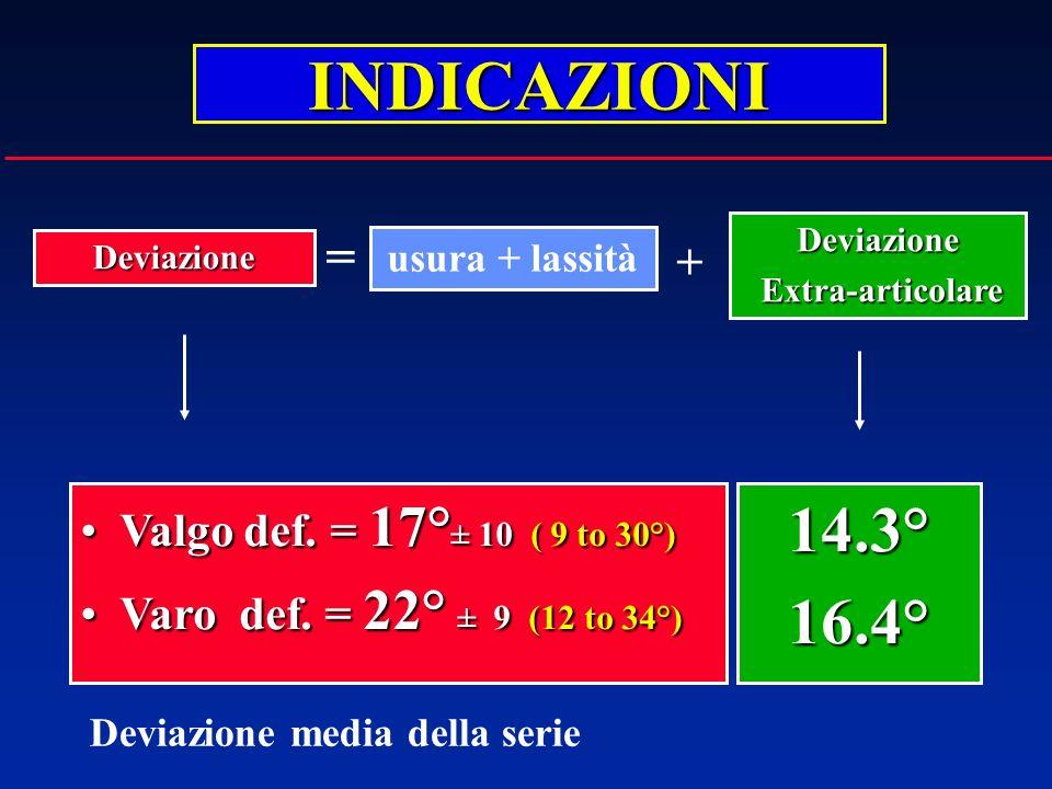 INDICAZIONI usura + lassità Deviazione Deviazione Extra-articolare Extra-articolare + = Valgo def. = 17° ± 10 ( 9 to 30°)Valgo def. = 17° ± 10 ( 9 to