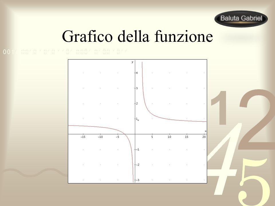 Grafico della funzione