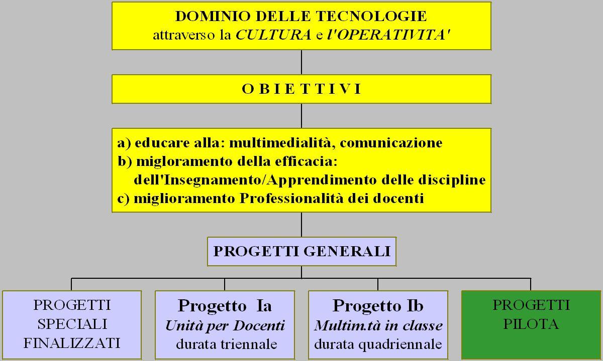 PROGRAMMA DI SVILUPPO DELLE TECNOLOGIE DIDATTICHE NEL PERIODO 1997 - 2000 Progetti Operativi