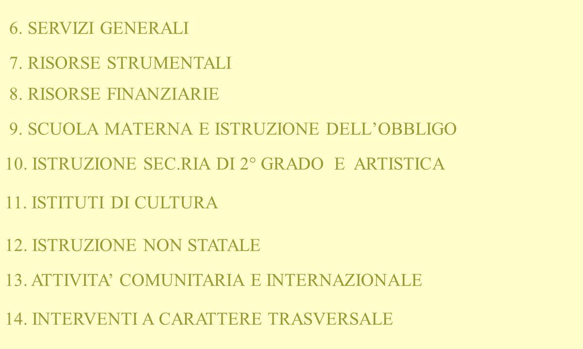 LINEE DI GOVERNO O B I E T T I V I E PROGRAMMI 1. AUTONOMIA DELLE ISTITUZIONI SCOLASTICHE 2.
