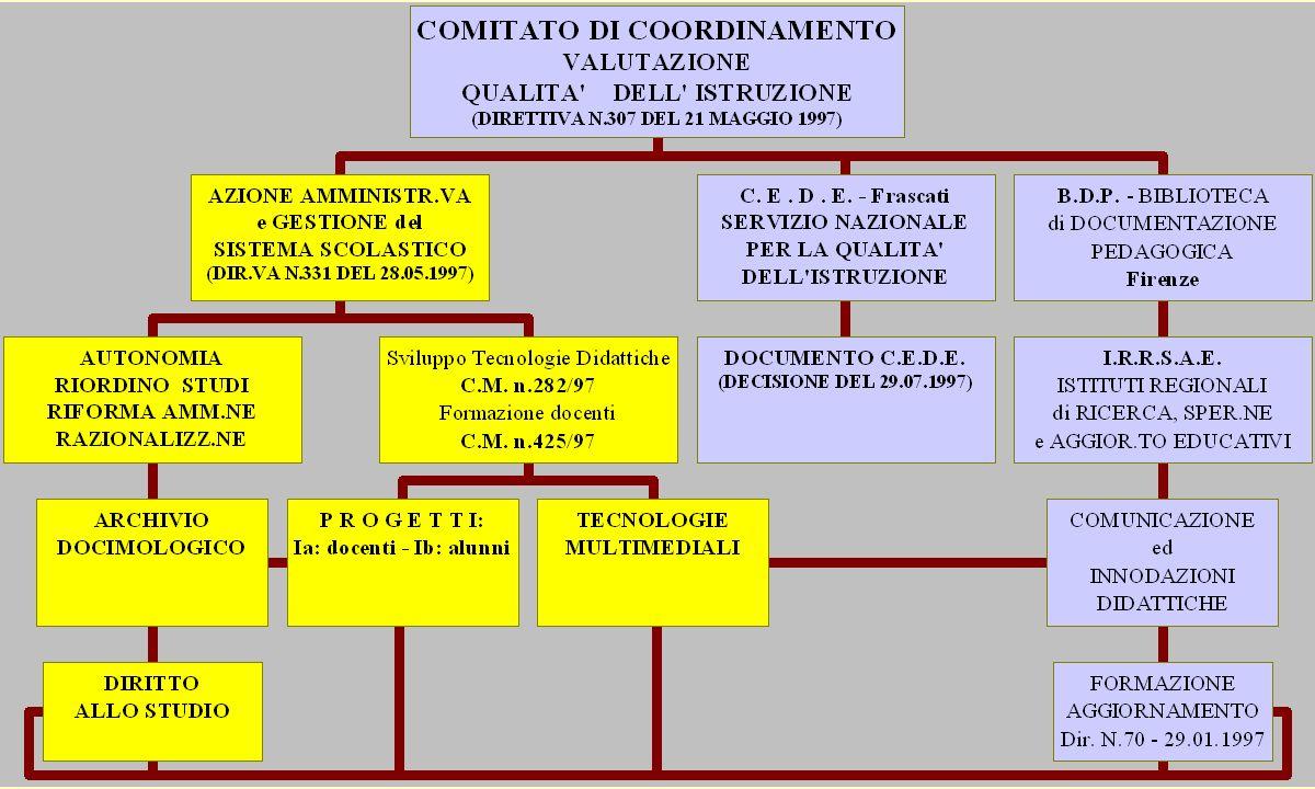 9. SCUOLA MATERNA E ISTRUZIONE DELLOBBLIGO 10. ISTRUZIONE SEC.RIA DI 2° GRADO E ARTISTICA 11.