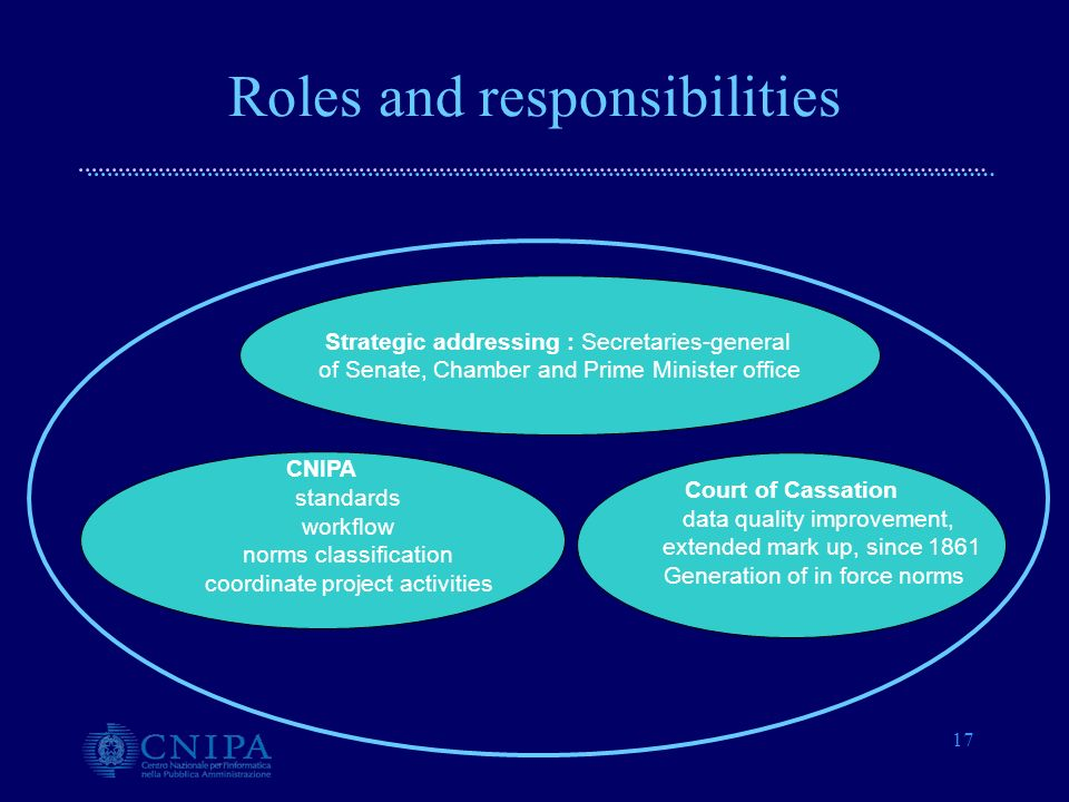 17 Roles and responsibilities Strategic addressing : Secretaries-general of Senate, Chamber and Prime Minister office CNIPA standards workflow norms classification coordinate project activities Court of Cassation data quality improvement, extended mark up, since 1861 Generation of in force norms