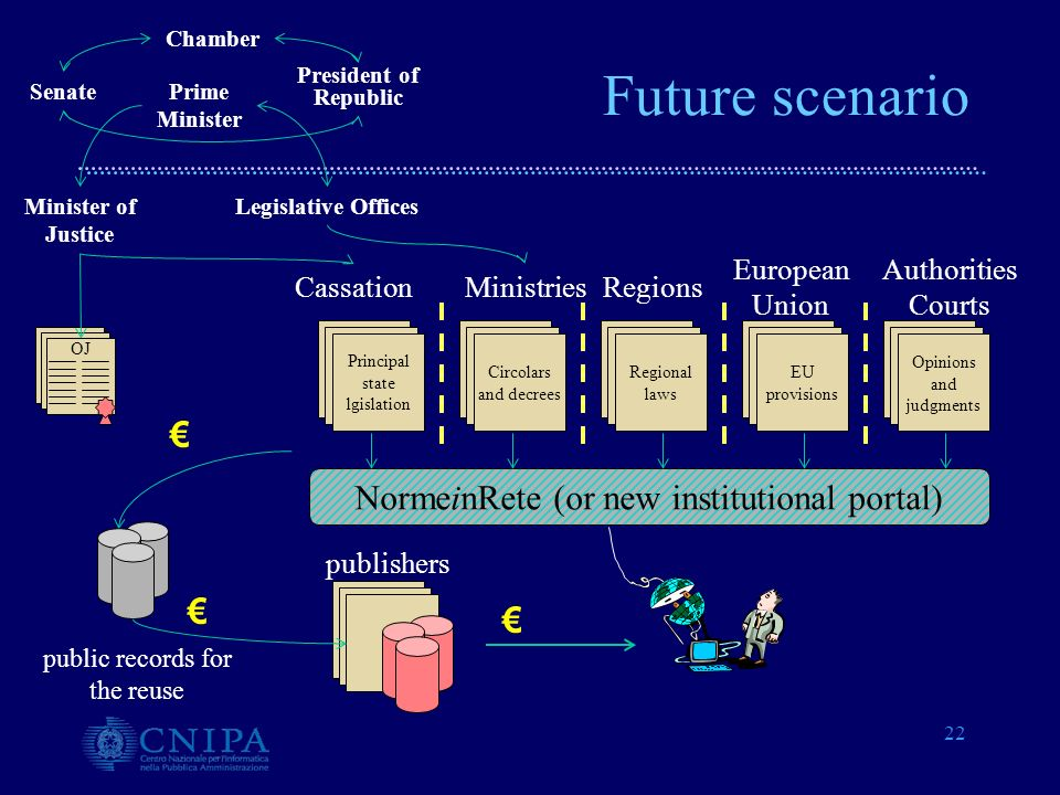 22 NormeinRete (or new institutional portal) CassationMinistriesRegions Legislative OfficesMinister of Justice Principal state lgislation European Uni