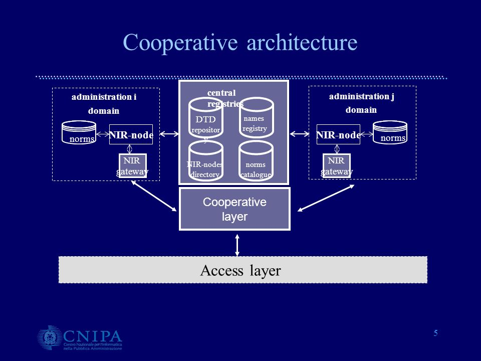 5 Cooperative layer central registries names registry NIR-nodes directory norms catalogue DTD repositor y administration i domain norms NIR-node admin