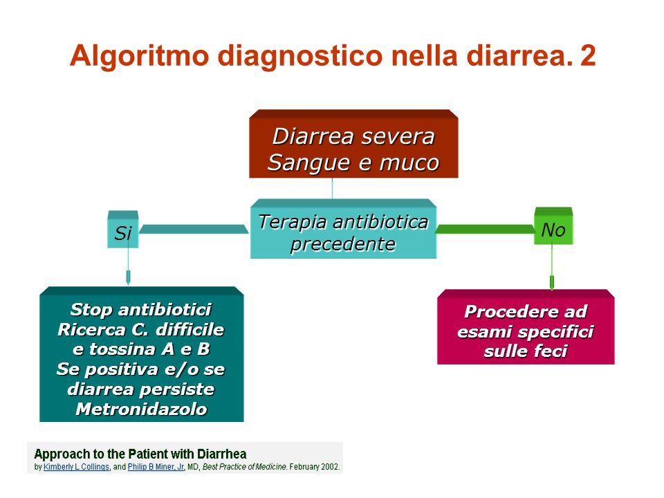 P. Filippini 2010 Algoritmo diagnostico nella diarrea. 2 Diarrea severa Sangue e muco Terapia antibiotica precedente Si No Stop antibiotici Ricerca C.