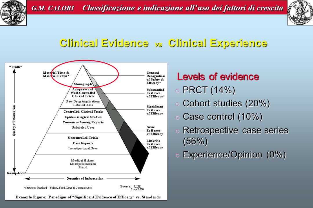 Clinical Evidence vs Clinical Experience Levels of evidence Levels of evidence PRCT (14%) PRCT (14%) Cohort studies (20%) Cohort studies (20%) Case co
