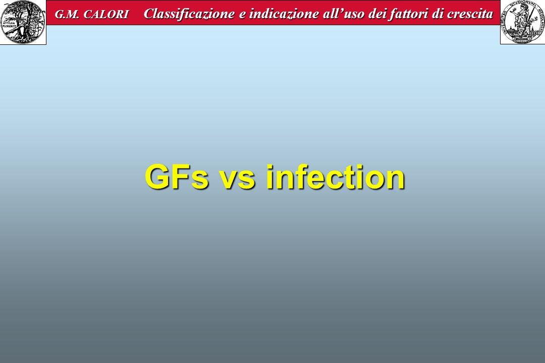 GFs vs infection G.M. CALORI Classificazione e indicazione alluso dei fattori di crescita G.M. CALORI Classificazione e indicazione alluso dei fattori