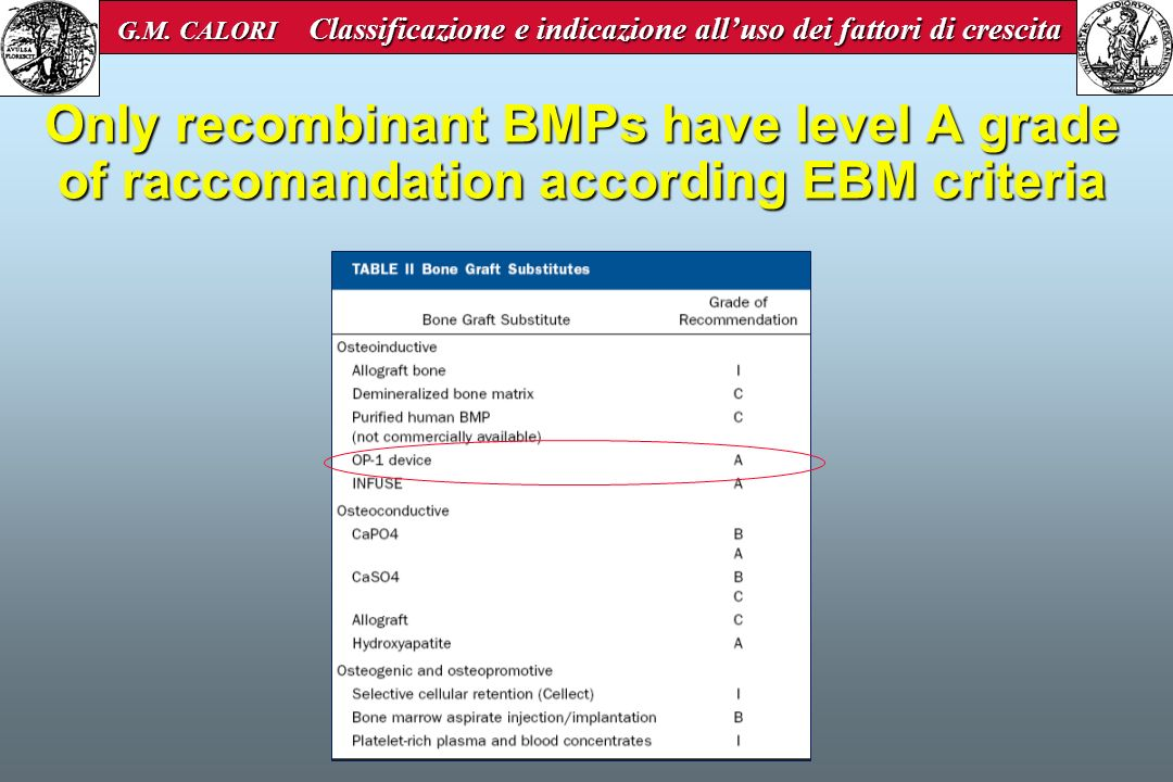 Only recombinant BMPs have level A grade of raccomandation according EBM criteria G.M. CALORI Classificazione e indicazione alluso dei fattori di cres