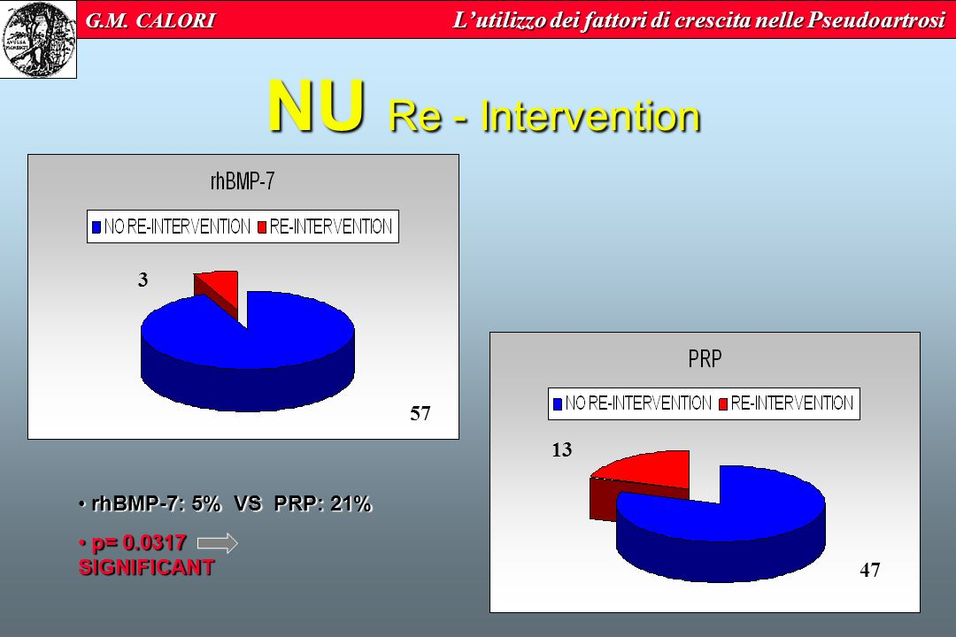 NU Re - Intervention 3 57 13 47 rhBMP-7: 5% VS PRP: 21% rhBMP-7: 5% VS PRP: 21% p= 0.0317 SIGNIFICANT p= 0.0317 SIGNIFICANT G.M.