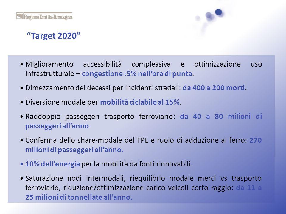 Target 2020 Miglioramento accessibilità complessiva e ottimizzazione uso infrastrutturale – congestione 5% nellora di punta. Dimezzamento dei decessi