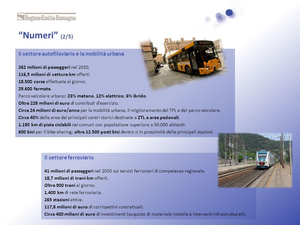 Numeri (2/5) Il settore autofiloviario e la mobilità urbana 262 milioni di passeggeri nel 2010. 116,5 milioni di vetturekm offerti. 18.500 corse effet
