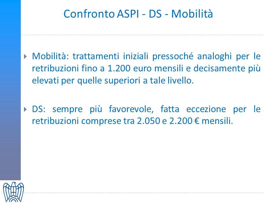 Confronto ASPI - DS - Mobilità Mobilità: trattamenti iniziali pressoché analoghi per le retribuzioni fino a 1.200 euro mensili e decisamente più elevati per quelle superiori a tale livello.