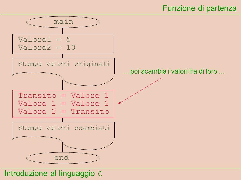 Introduzione al linguaggio C Funzione di partenza... poi scambia i valori fra di loro... main Valore1 = 5 Valore2 = 10 Stampa valori originali Transit
