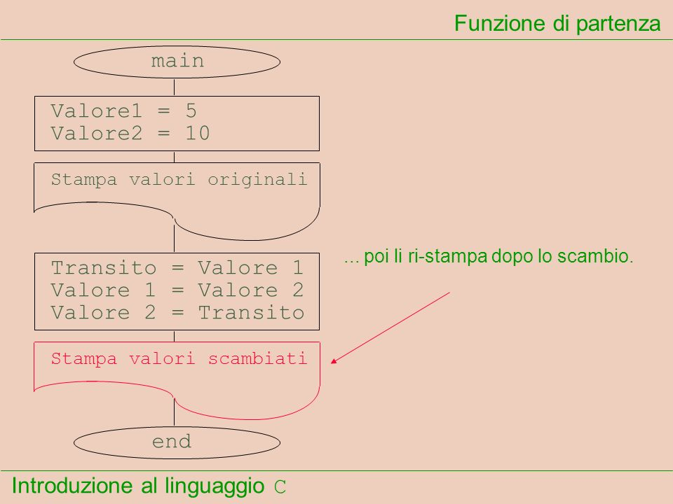 Introduzione al linguaggio C Funzione di partenza main Valore1 = 5 Valore2 = 10 Stampa valori originali Transito = Valore 1 Valore 1 = Valore 2 Valore
