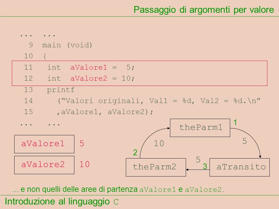 Introduzione al linguaggio C...... 9 main (void) 10 { 11 int aValore1 = 5; 12 int aValore2 = 10; 13 printf 14 (Valori originali, Val1 = %d, Val2 = %d.