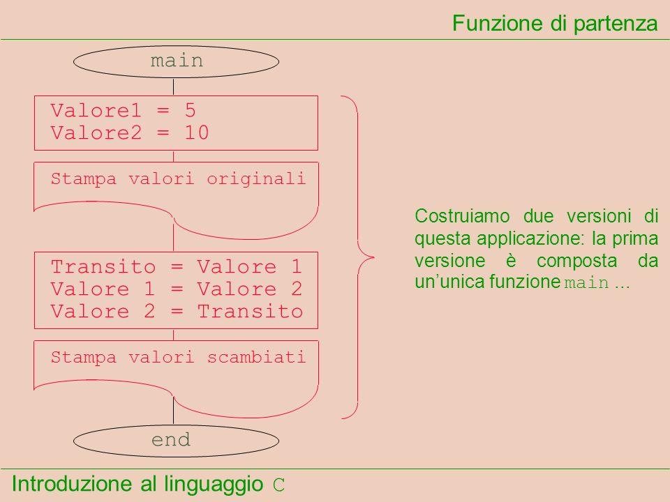 Introduzione al linguaggio C Funzione di partenza main Valore1 = 5 Valore2 = 10 Stampa valori originali Transito = Valore 1 Valore 1 = Valore 2 Valore 2 = Transito Stampa valori scambiati end...