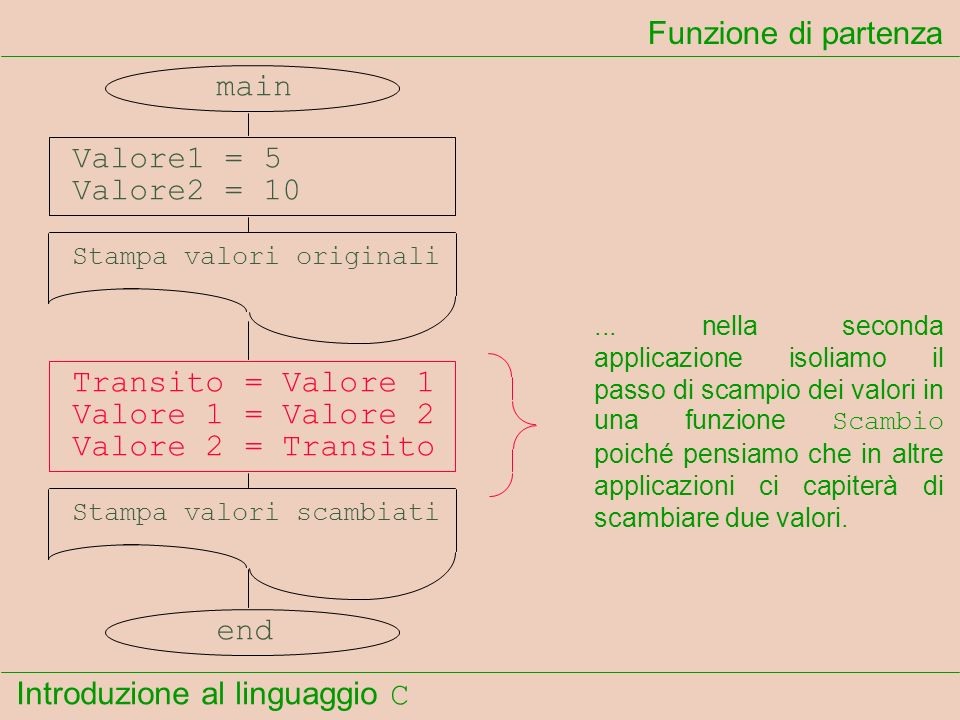 Introduzione al linguaggio C Funzione di partenza main Valore1 = 5 Valore2 = 10 Stampa valori originali Scambio Stampa valori scambiati end...