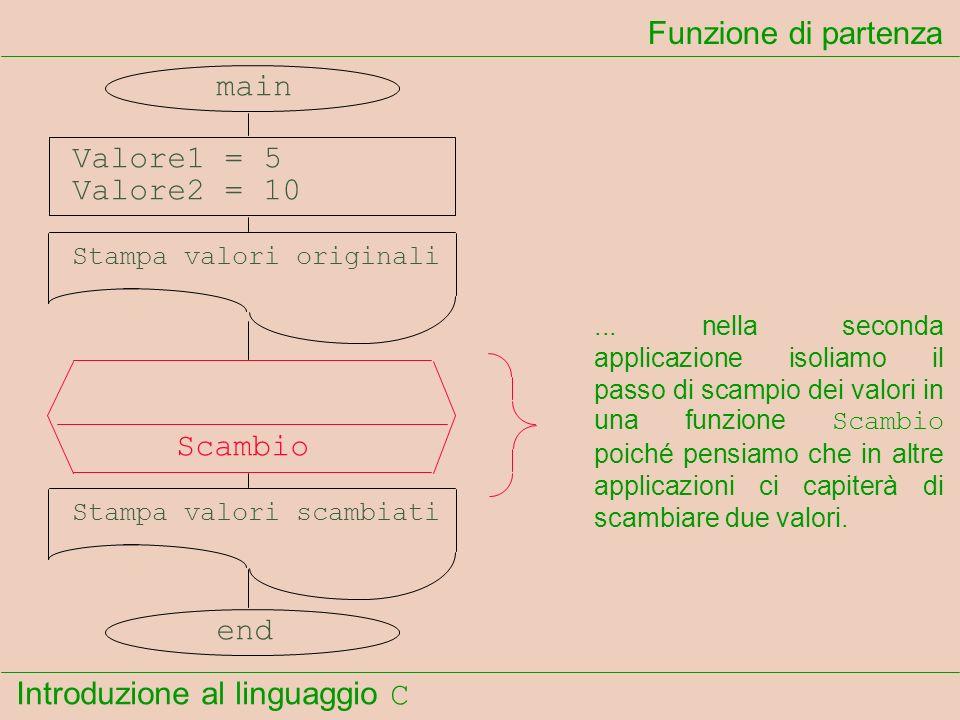 Introduzione al linguaggio C Funzione di partenza main Valore1 = 5 Valore2 = 10 Stampa valori originali Scambio Stampa valori scambiati end... nella s