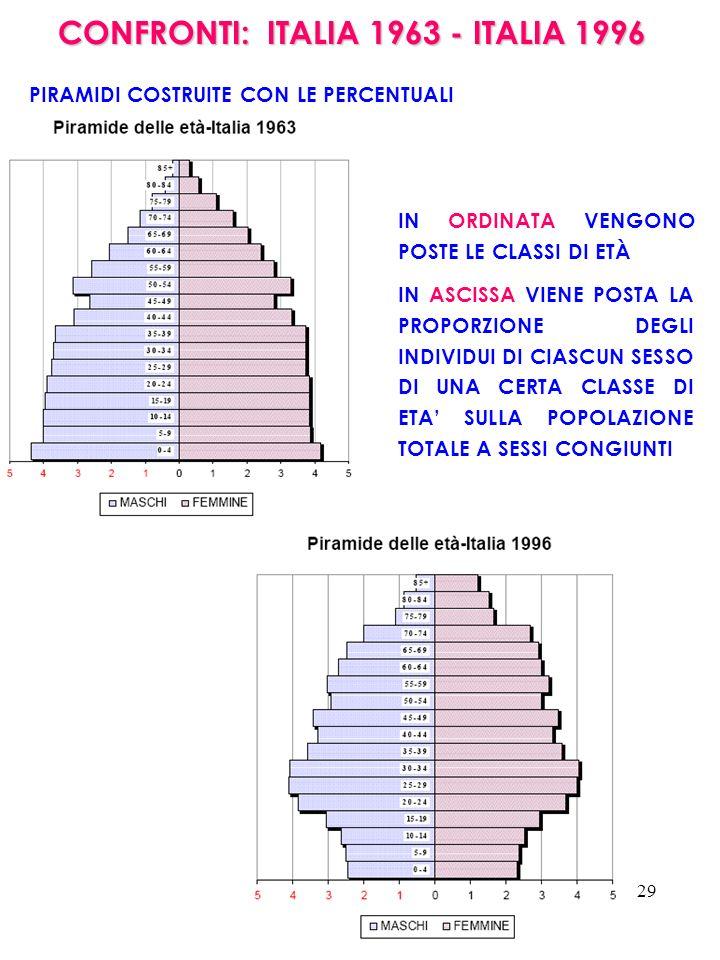 29 CONFRONTI: ITALIA 1963 - ITALIA 1996 PIRAMIDI COSTRUITE CON LE PERCENTUALI IN ORDINATA VENGONO POSTE LE CLASSI DI ETÀ IN ASCISSA VIENE POSTA LA PRO