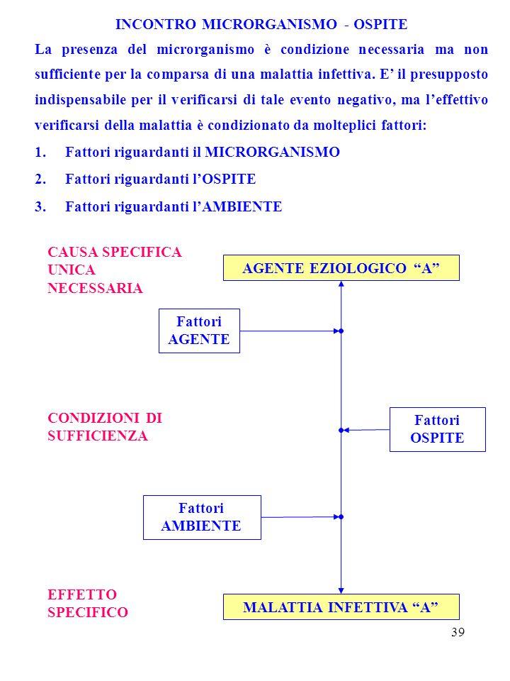 39 INCONTRO MICRORGANISMO - OSPITE La presenza del microrganismo è condizione necessaria ma non sufficiente per la comparsa di una malattia infettiva.