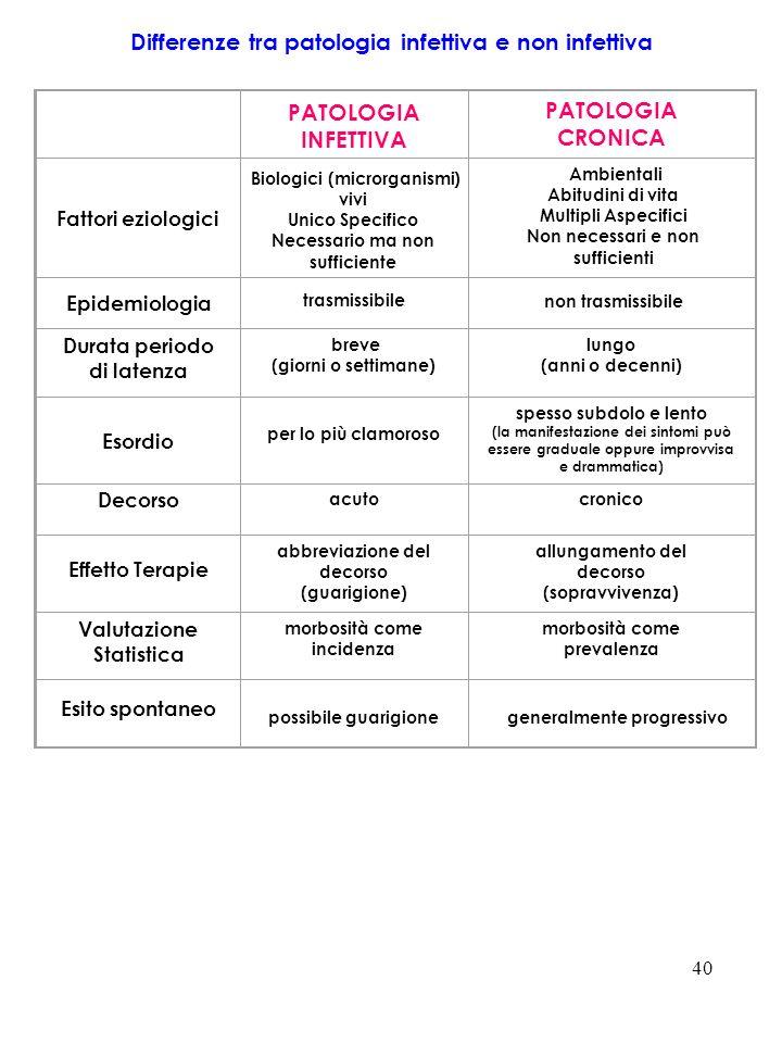40 Differenze tra patologia infettiva e non infettiva PATOLOGIA INFETTIVA PATOLOGIA CRONICA Fattori eziologici Epidemiologia trasmissibile non trasmis