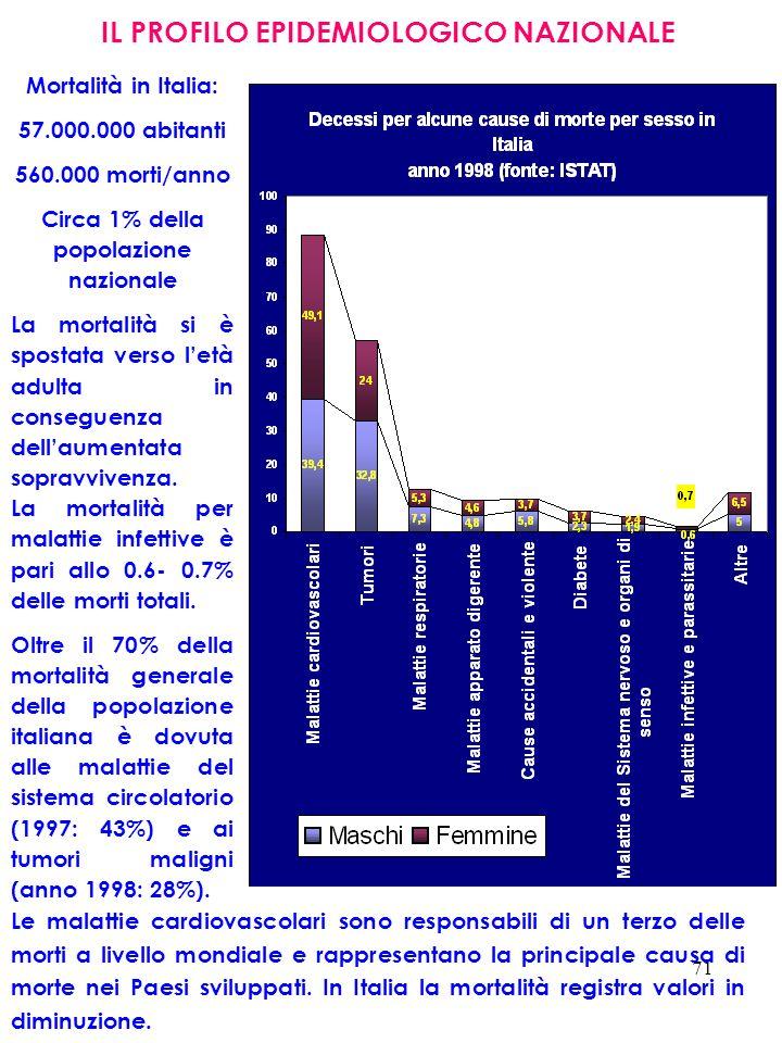 71 IL PROFILO EPIDEMIOLOGICO NAZIONALE Mortalità in Italia: 57.000.000 abitanti 560.000 morti/anno Circa 1% della popolazione nazionale La mortalità s