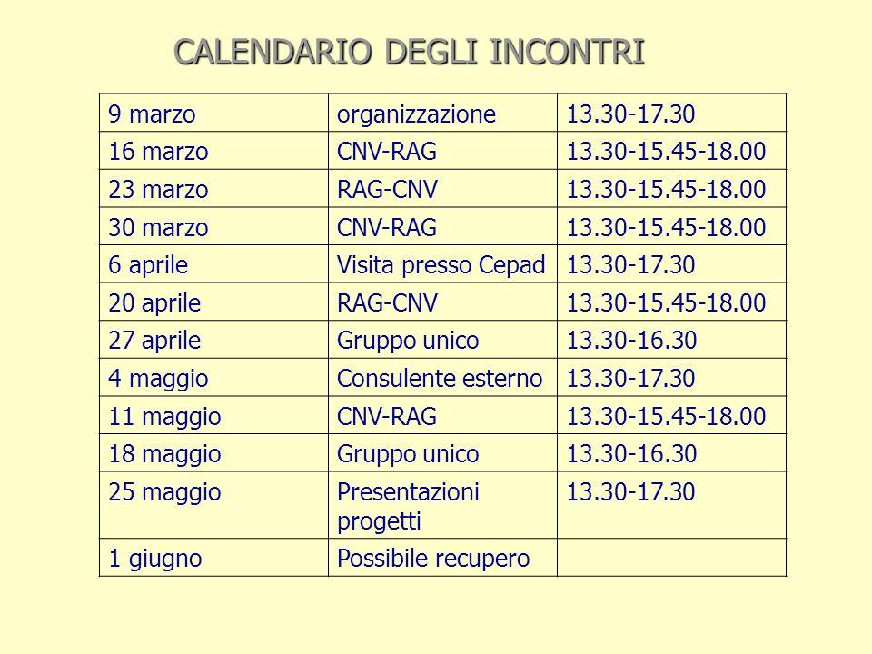 CALENDARIO DEGLI INCONTRI 9 marzoorganizzazione13.30-17.30 16 marzoCNV-RAG13.30-15.45-18.00 23 marzoRAG-CNV13.30-15.45-18.00 30 marzoCNV-RAG13.30-15.45-18.00 6 aprileVisita presso Cepad13.30-17.30 20 aprileRAG-CNV13.30-15.45-18.00 27 aprileGruppo unico13.30-16.30 4 maggioConsulente esterno13.30-17.30 11 maggioCNV-RAG13.30-15.45-18.00 18 maggioGruppo unico13.30-16.30 25 maggioPresentazioni progetti 13.30-17.30 1 giugnoPossibile recupero