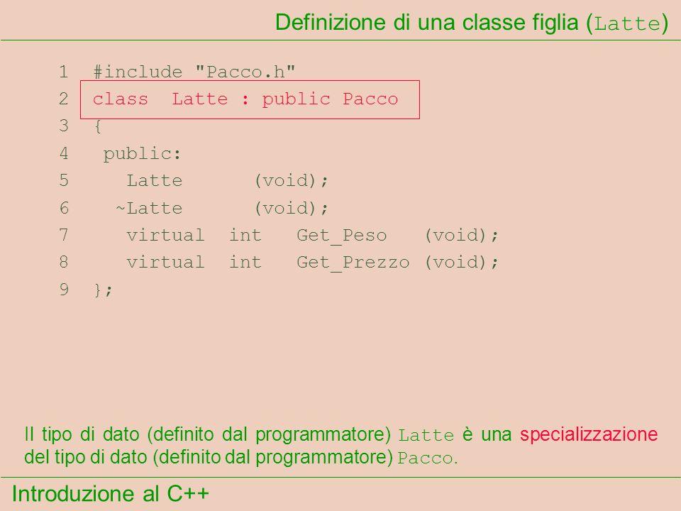 Introduzione al C++ Definizione di una classe figlia ( Latte ) 1 #include Pacco.h 2 class Latte : public Pacco 3 { 4 public: 5 Latte (void); 6 ~Latte (void); 7 virtual int Get_Peso (void); 8 virtual int Get_Prezzo (void); 9 }; Il tipo di dato (definito dal programmatore) Latte è una specializzazione del tipo di dato (definito dal programmatore) Pacco.