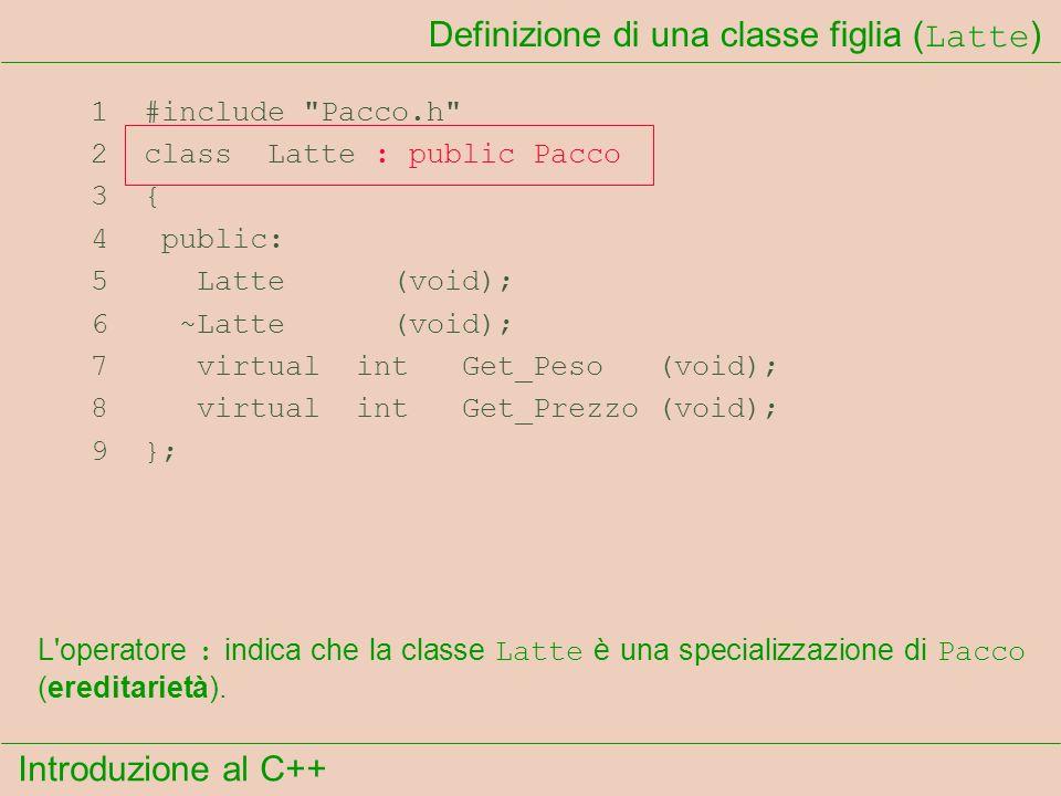 Introduzione al C++ Definizione di una classe figlia ( Latte ) 1 #include Pacco.h 2 class Latte : public Pacco 3 { 4 public: 5 Latte (void); 6 ~Latte (void); 7 virtual int Get_Peso (void); 8 virtual int Get_Prezzo (void); 9 }; L operatore : indica che la classe Latte è una specializzazione di Pacco (ereditarietà).