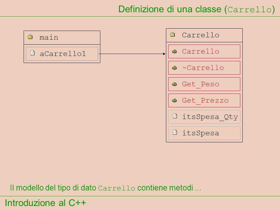 Introduzione al C++ Definizione di una classe ( Carrello ) aCarrello1 main Carrello ~Carrello Carrello itsSpesa_Qty itsSpesa Get_Peso Get_Prezzo Il modello del tipo di dato Carrello contiene metodi...