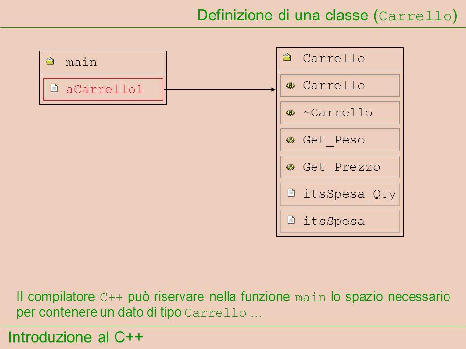 Introduzione al C++ Definizione di una classe ( Carrello ) aCarrello1 main Carrello ~Carrello Carrello itsSpesa_Qty itsSpesa Get_Peso Get_Prezzo Il compilatore C++ può riservare nella funzione main lo spazio necessario per contenere un dato di tipo Carrello...