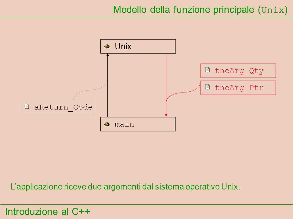 Introduzione al C++ Modello della funzione principale ( Unix ) Unix main theArg_Qty theArg_Ptr aReturn_Code Il primo argomento indica la quantità di parole presenti sulla linea di comando che ha richiamato lapplicazione.