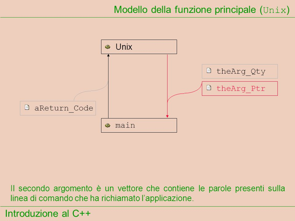 Introduzione al C++ Modello della funzione principale ( Unix ) Lapplicazione può restituire un codice di esito numerico al sistema operativo Unix.