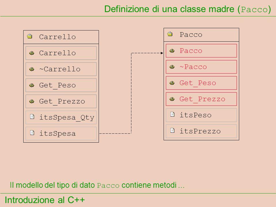 Introduzione al C++ Definizione di una classe madre ( Pacco ) itsSpesa Get_Prezzo itsSpesa_Qty Carrello ~Carrello Get_Peso Pacco ~Pacco Pacco itsPeso itsPrezzo Get_Peso Get_Prezzo Il modello del tipo di dato Pacco contiene metodi...