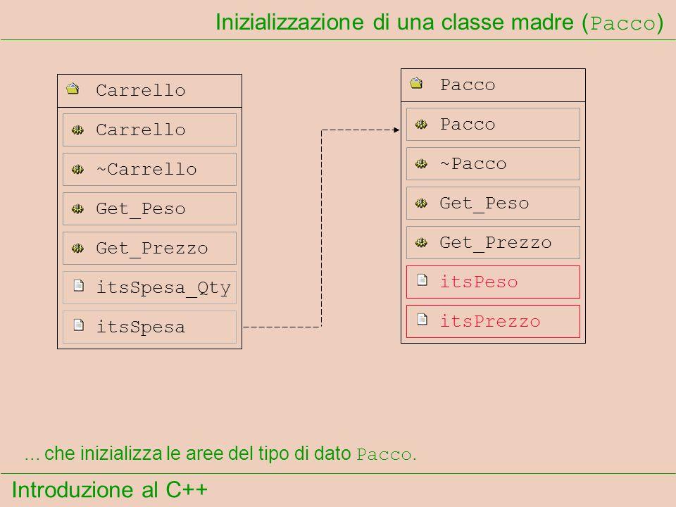 Introduzione al C++ Inizializzazione di una classe madre ( Pacco ) itsSpesa Get_Prezzo itsSpesa_Qty Carrello ~Carrello Get_Peso Pacco ~Pacco Pacco itsPeso itsPrezzo Get_Peso Get_Prezzo...