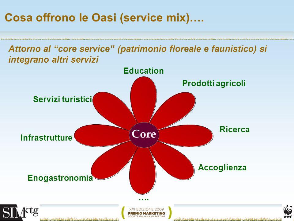 Attorno al core service (patrimonio floreale e faunistico) si integrano altri servizi Cosa offrono le Oasi (service mix)…. Core Infrastrutture Enogast
