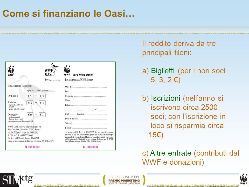 Come si finanziano le Oasi… Il reddito deriva da tre principali filoni: a) Biglietti (per i non soci 5, 3, 2 ) b) Iscrizioni (nellanno si iscrivono circa 2500 soci; con liscrizione in loco si risparmia circa 15) c) Altre entrate (contributi dal WWF e donazioni)