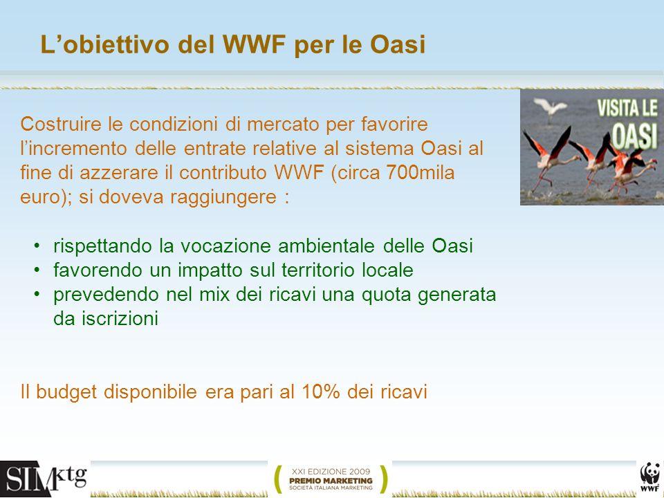Lobiettivo del WWF per le Oasi Costruire le condizioni di mercato per favorire lincremento delle entrate relative al sistema Oasi al fine di azzerare